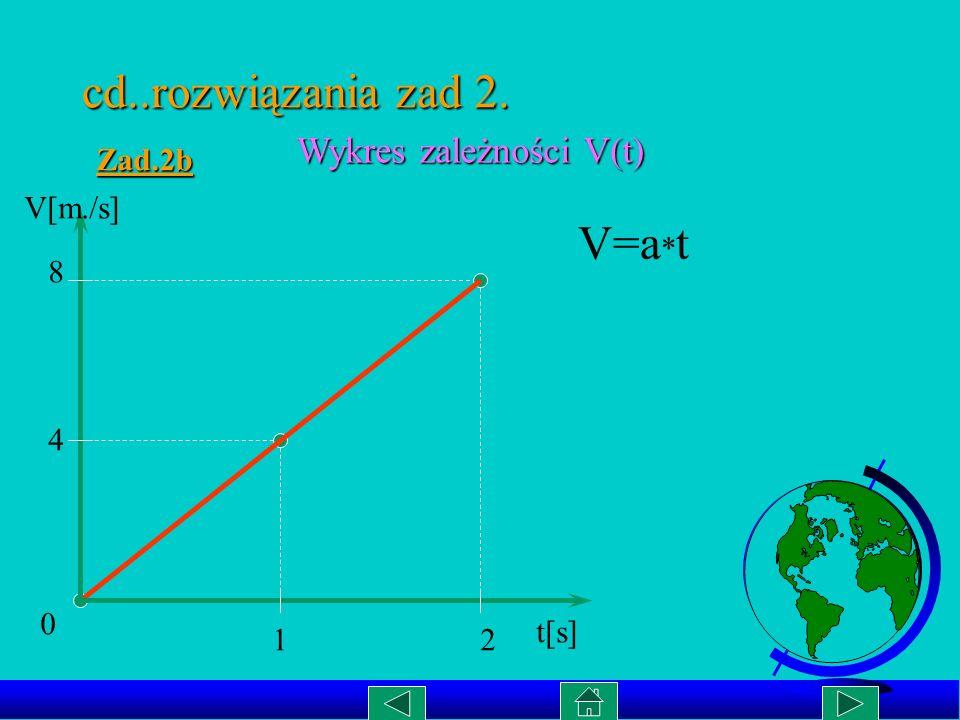 cd..rozwiązania zad 2. V=a*t Wykres zależności V(t) Zad.2b V[m./s] 8 4